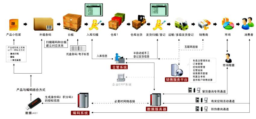 产品简述:物流追溯系统集成式应用了数码喷印、自动采集、计算机、网络通信等高新技术以及利用互联网技术和工具,通过对单个产品赋予身份证号(身份码可以是数字码、一维条码、二维码、RFID标签等方式),实现每一件产品都有唯一的产品号。对产品的供应商、原材料、生产、仓储、销售、市场巡检及消费等环节进行数据采集跟踪,实现产品生产环节、销售环节、流通环节、服务环节的全生命周期管理.